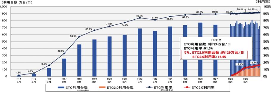 ETCの普及率推移図