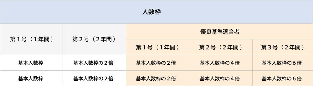 人数枠(団体監理型)